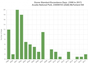Bar chart showing 2 to 20 exceedance days in the 2000s and 0 to 2 in the 2010s.