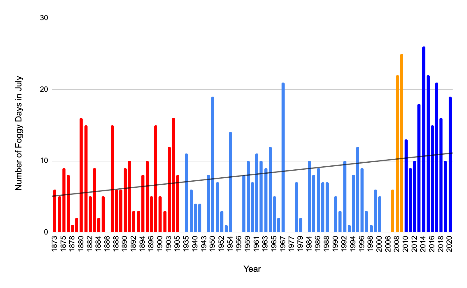 Bar chart with number of foggy days in July on y-axis and years on x-axis with trendline showing increase over time.